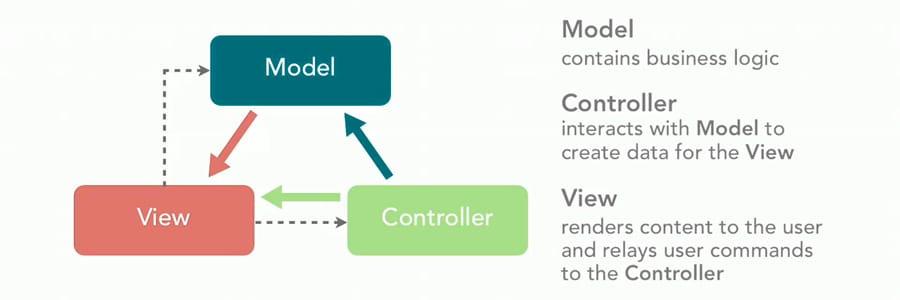 Архитектура приложения и паттерн MVC