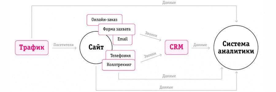 Система сквозной аналитики alytics.ru