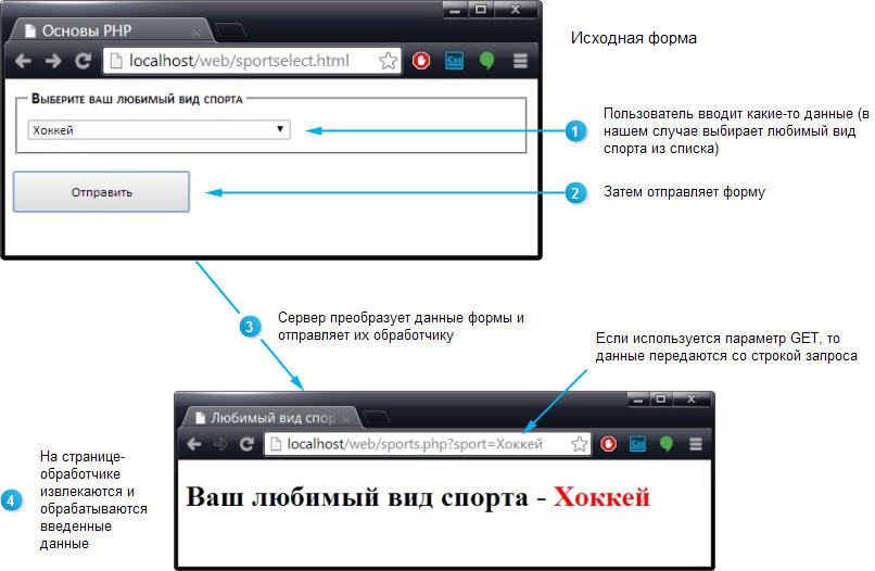 Этапы обработки веб-форм