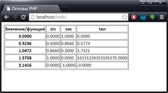 Пример использования тригонометрических функций в PHP