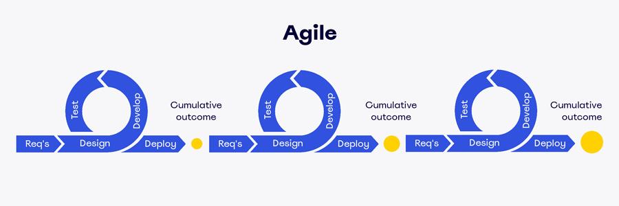 Система управления проектами Agile: как работает и кому подходит