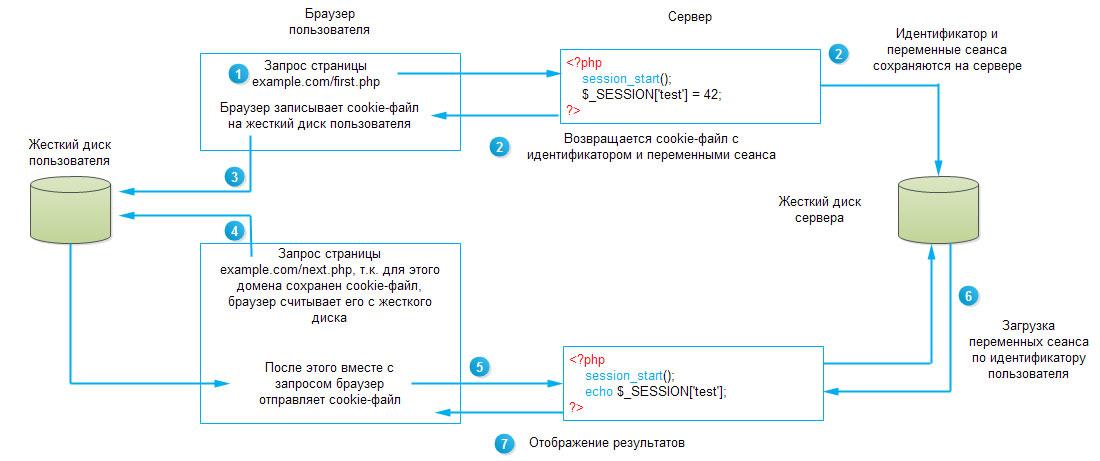Схема работы сеансов (сессий) пользователя