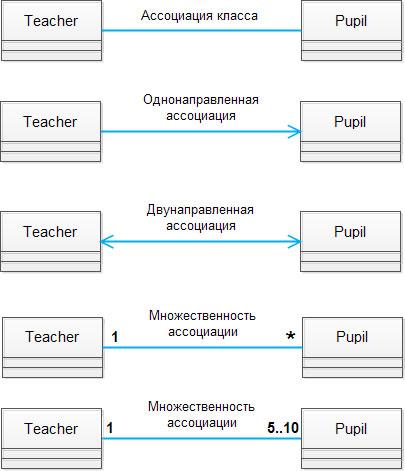 Описание ассоциаций в UML