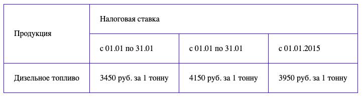 Таблица с объединением столбцов и строк