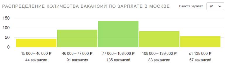 Зарплата PHP-разработчика в Москве