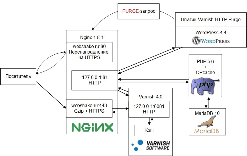 Ускорение блога на WordPress: Nginx, MariaDB, Varnish WebSha