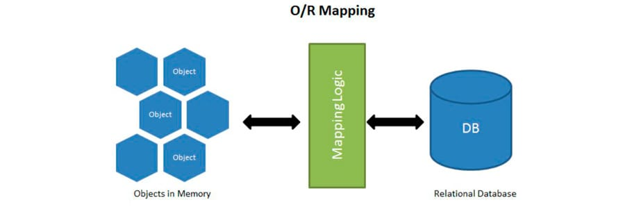 Object Relational Mapping: ORM в PHP